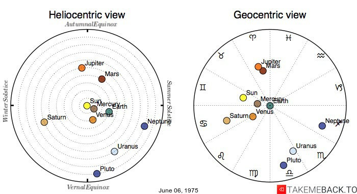 Planetary positions on June 06, 1975 - Heliocentric and Geocentric views