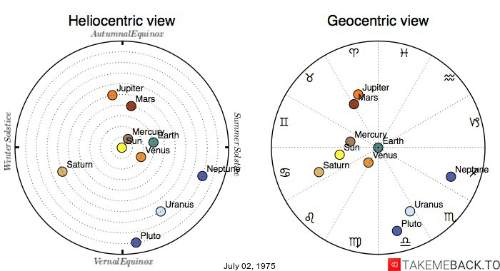 Planetary positions on July 02, 1975 - Heliocentric and Geocentric views