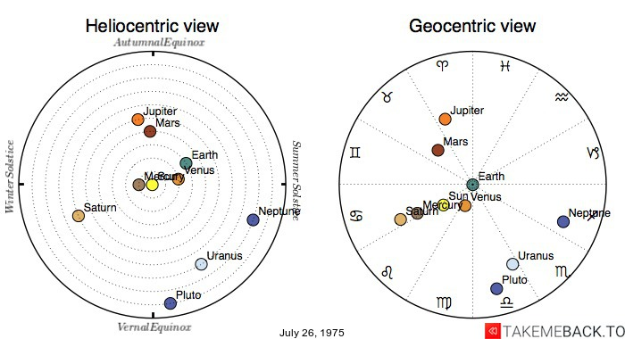 Planetary positions on July 26, 1975 - Heliocentric and Geocentric views