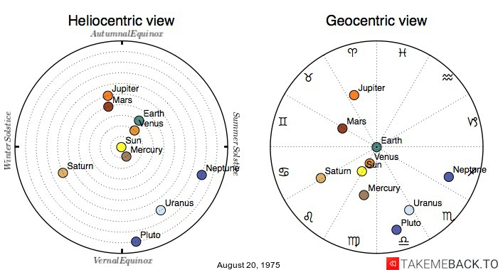 Planetary positions on August 20, 1975 - Heliocentric and Geocentric views