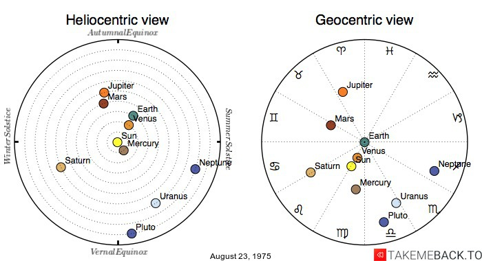 Planetary positions on August 23, 1975 - Heliocentric and Geocentric views