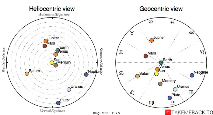 Planetary positions on August 29, 1975 - Heliocentric and Geocentric views