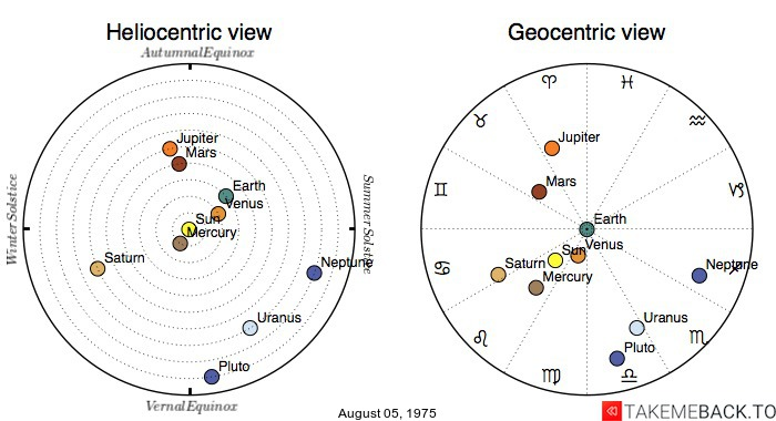 Planetary positions on August 05, 1975 - Heliocentric and Geocentric views