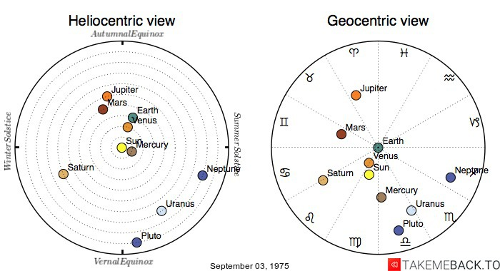 Planetary positions on September 03, 1975 - Heliocentric and Geocentric views