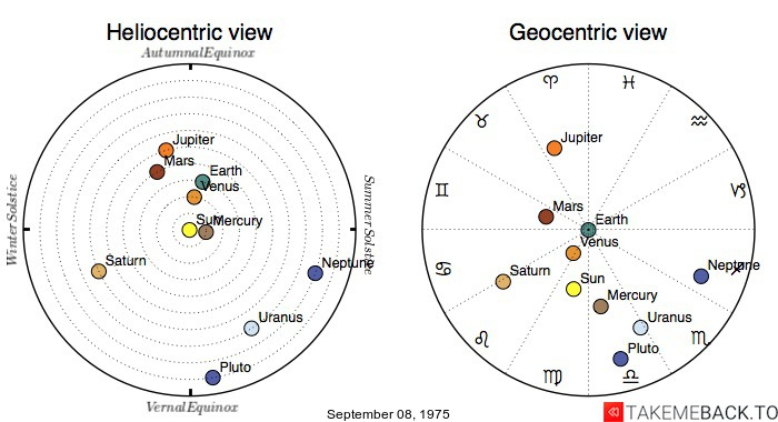 Planetary positions on September 08, 1975 - Heliocentric and Geocentric views