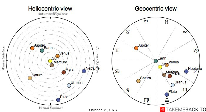 October 31, 1976 Zodiac Birth Chart  TakeMeBack to