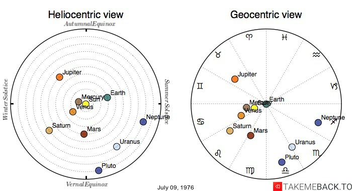 Planetary positions on July 9th, 1976 - Heliocentric and Geocentric views