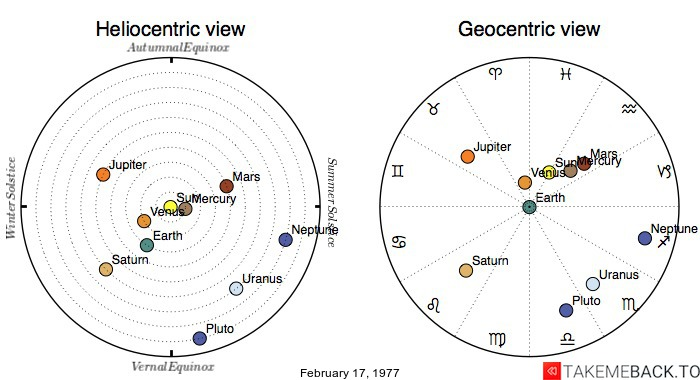 Planetary positions on February 17, 1977 - Heliocentric and Geocentric views