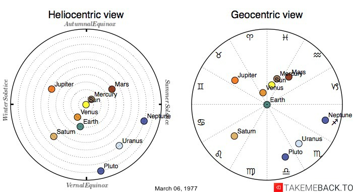 Planetary positions on March 6th, 1977 - Heliocentric and Geocentric views