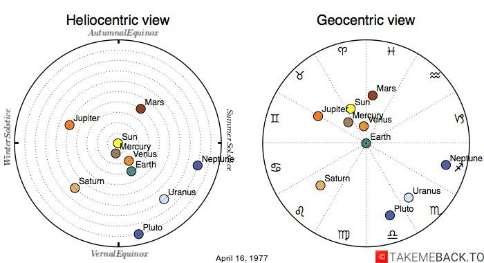 Planetary positions on April 16, 1977 - Heliocentric and Geocentric views