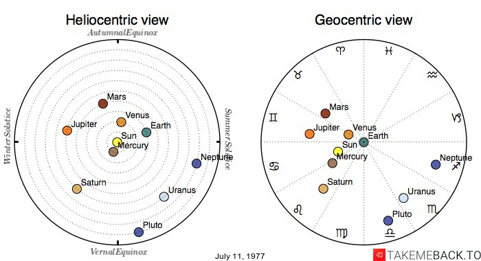 Planetary positions on July 11, 1977 - Heliocentric and Geocentric views