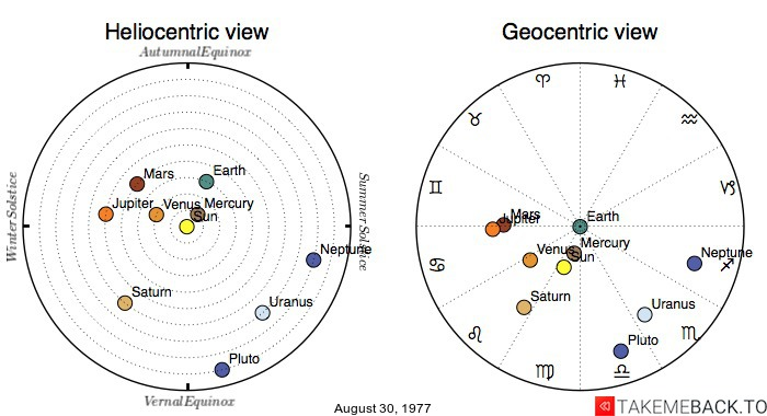 Planetary positions on August 30th, 1977 - Heliocentric and Geocentric views