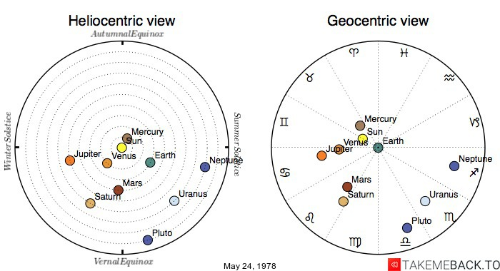Planetary positions on May 24, 1978 - Heliocentric and Geocentric views