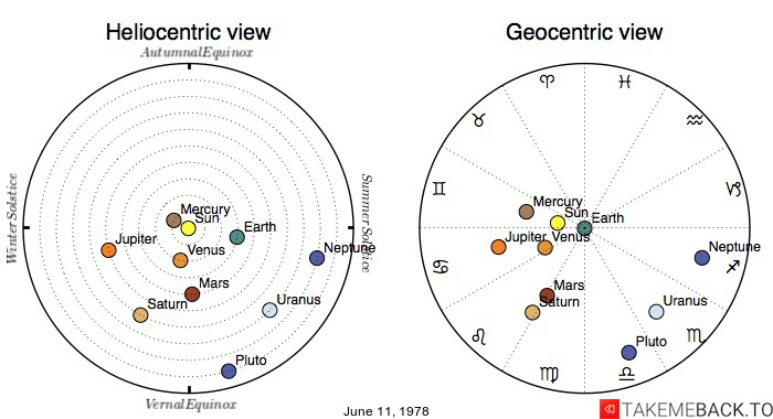 Planetary positions on June 11th, 1978 - Heliocentric and Geocentric views