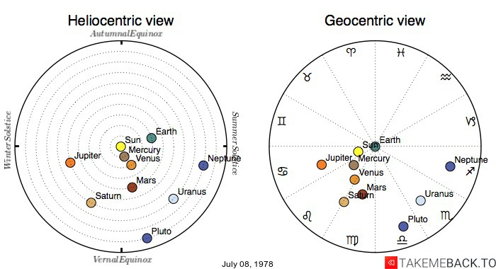 Planetary positions on July 08, 1978 - Heliocentric and Geocentric views
