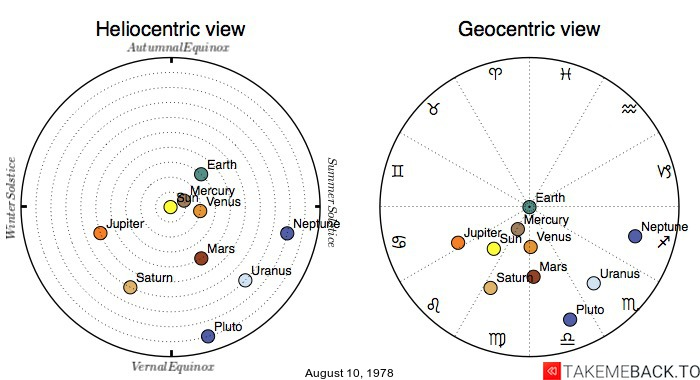 Planetary positions on August 10, 1978 - Heliocentric and Geocentric views