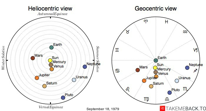 Planetary positions on September 18, 1979 - Heliocentric and Geocentric views