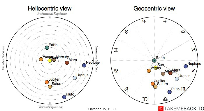 Planetary positions on October 05, 1980 - Heliocentric and Geocentric views