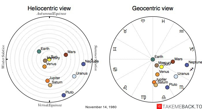 Planetary positions on November 14, 1980 - Heliocentric and Geocentric views