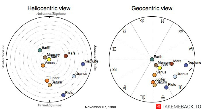 Planetary positions on November 07, 1980 - Heliocentric and Geocentric views
