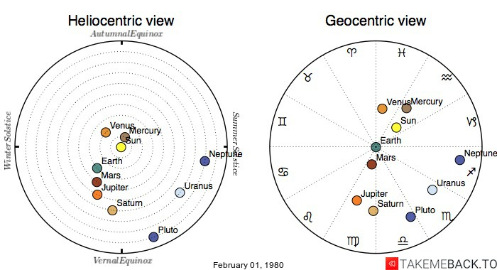 Planetary positions on February 01, 1980 - Heliocentric and Geocentric views