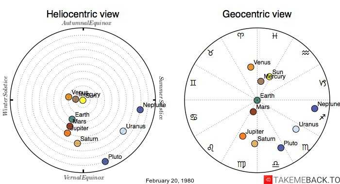 Planetary positions on February 20, 1980 - Heliocentric and Geocentric views