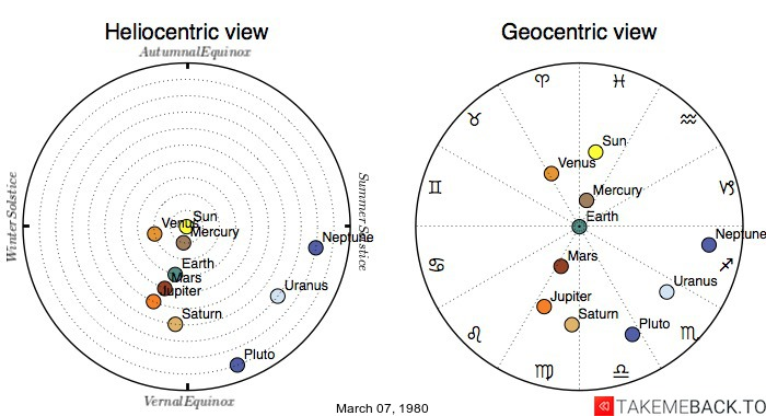 Planetary positions on March 07, 1980 - Heliocentric and Geocentric views