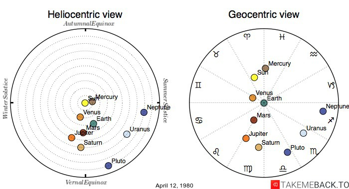 Planetary positions on April 12, 1980 - Heliocentric and Geocentric views
