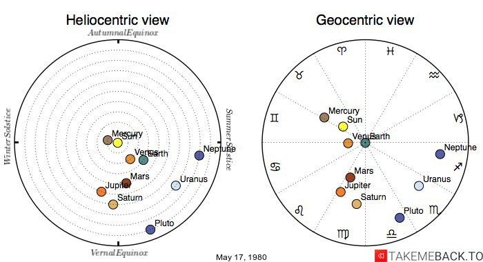 Planetary positions on May 17, 1980 - Heliocentric and Geocentric views
