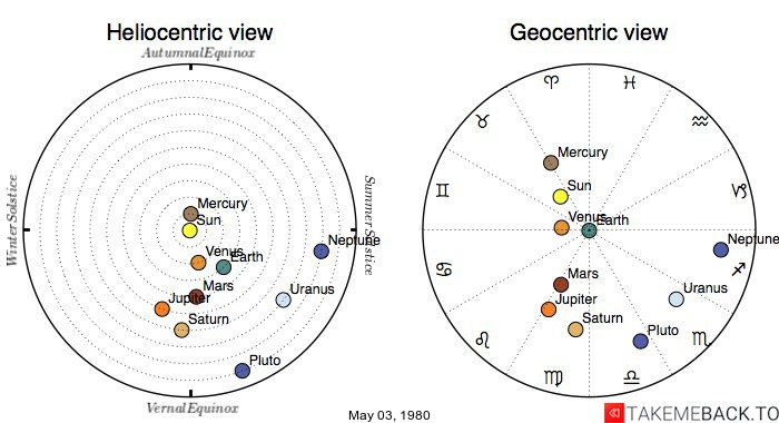 Planetary positions on May 03, 1980 - Heliocentric and Geocentric views