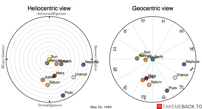Planetary positions on May 30, 1980 - Heliocentric and Geocentric views