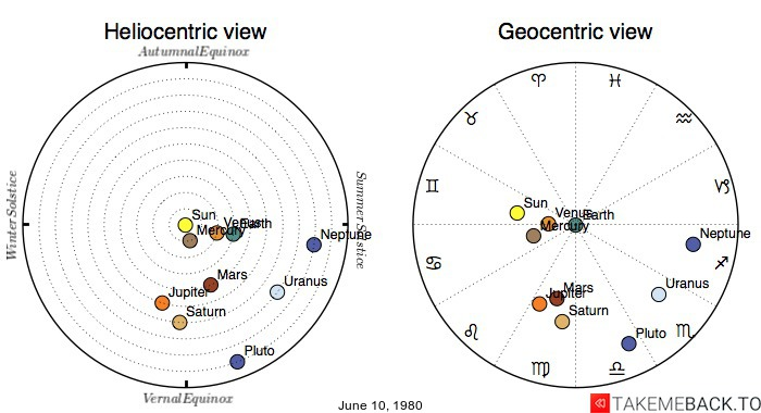 Planetary positions on June 10, 1980 - Heliocentric and Geocentric views