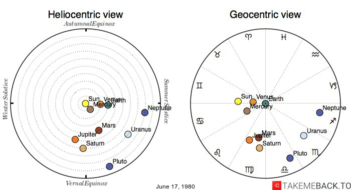 Planetary positions on June 17, 1980 - Heliocentric and Geocentric views