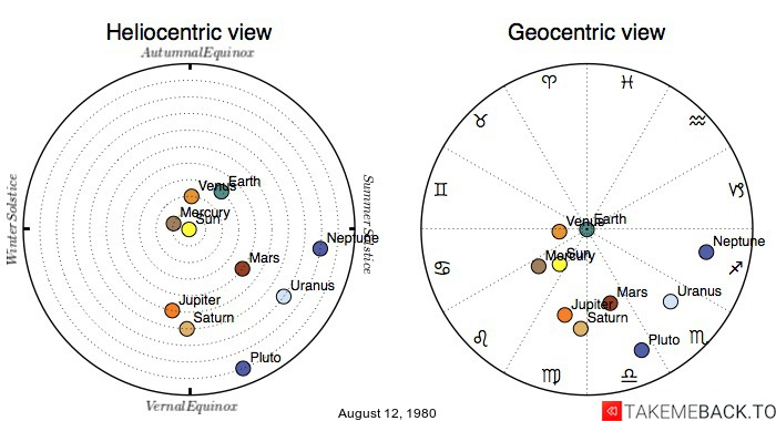 Planetary positions on August 12, 1980 - Heliocentric and Geocentric views