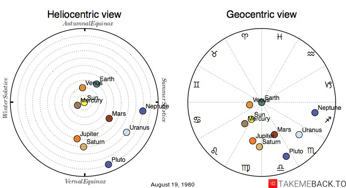Planetary positions on August 19, 1980 - Heliocentric and Geocentric views