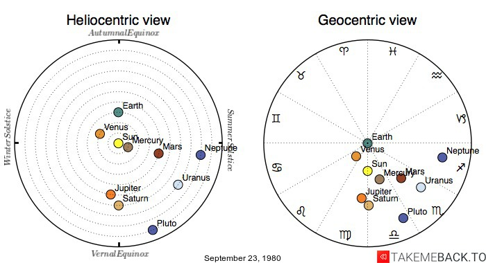 Planetary positions on September 23, 1980 - Heliocentric and Geocentric views