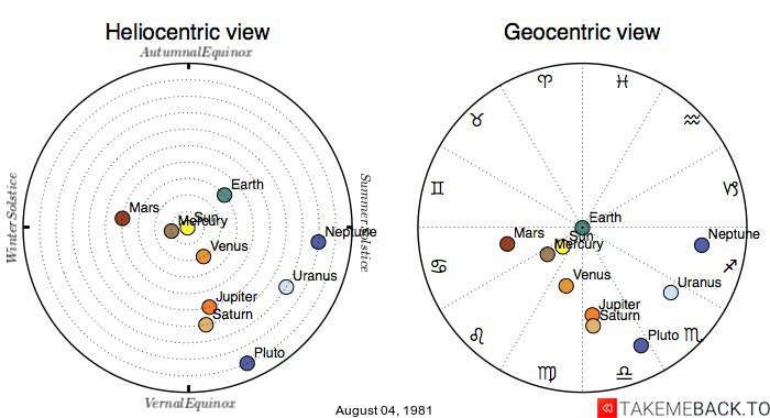 Planetary positions on August 4th, 1981 - Heliocentric and Geocentric views