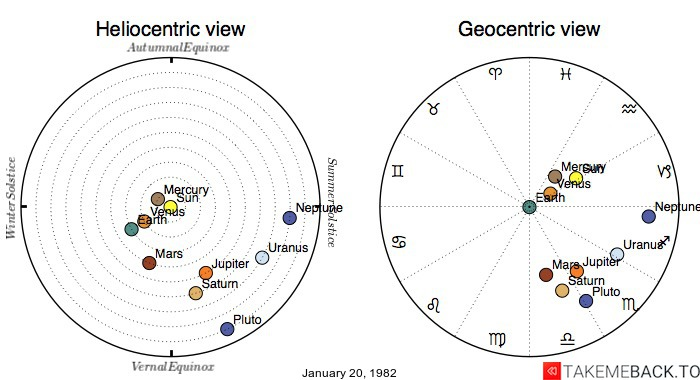 Planetary positions on January 20, 1982 - Heliocentric and Geocentric views