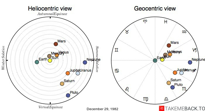 Planetary positions on December 29, 1982 - Heliocentric and Geocentric views
