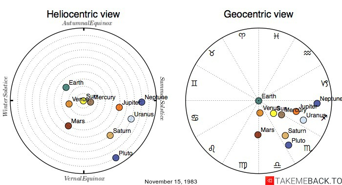 Planetary positions on November 15, 1983 - Heliocentric and Geocentric views