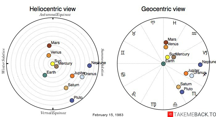 Planetary positions on February 15, 1983 - Heliocentric and Geocentric views