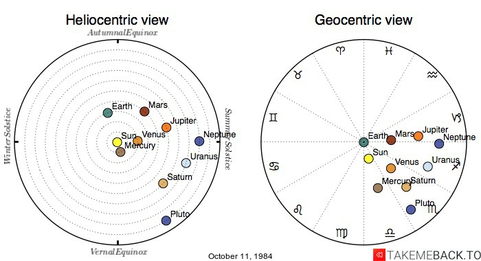 Planetary positions on October 11, 1984 - Heliocentric and Geocentric views