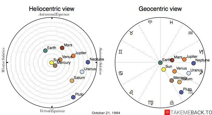 Planetary positions on October 21, 1984 - Heliocentric and Geocentric views