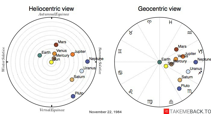 Planetary positions on November 22, 1984 - Heliocentric and Geocentric views