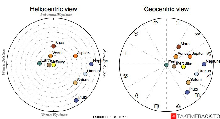 Planetary positions on December 16th, 1984 - Heliocentric and Geocentric views