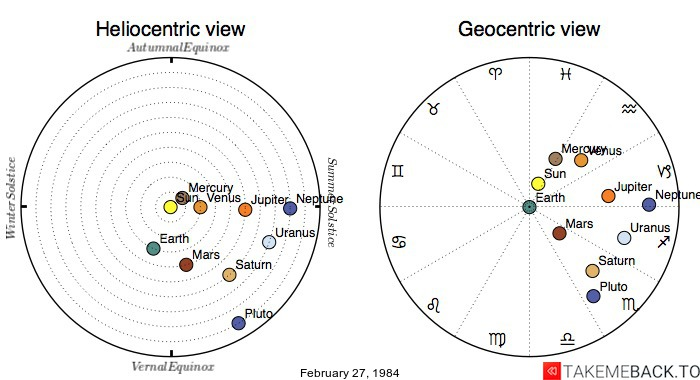 Planetary positions on February 27, 1984 - Heliocentric and Geocentric views