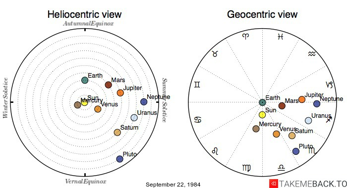 Planetary positions on September 22, 1984 - Heliocentric and Geocentric views