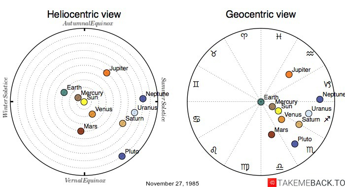 Planetary positions on November 27, 1985 - Heliocentric and Geocentric views