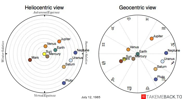 Planetary positions on July 12, 1985 - Heliocentric and Geocentric views
