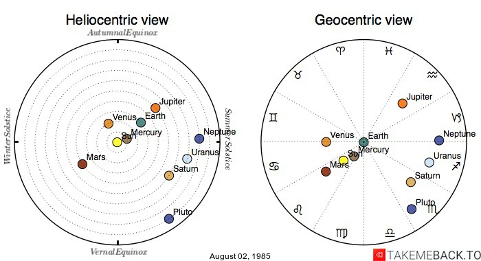 Planetary positions on August 02, 1985 - Heliocentric and Geocentric views
